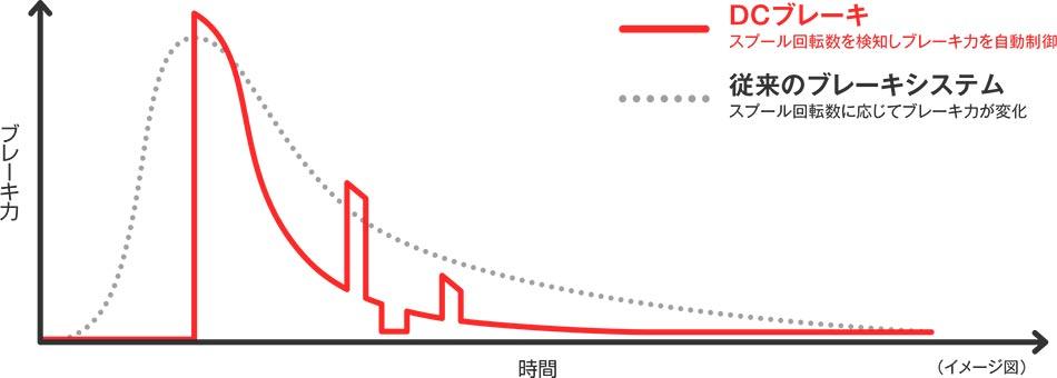 DCグラフ